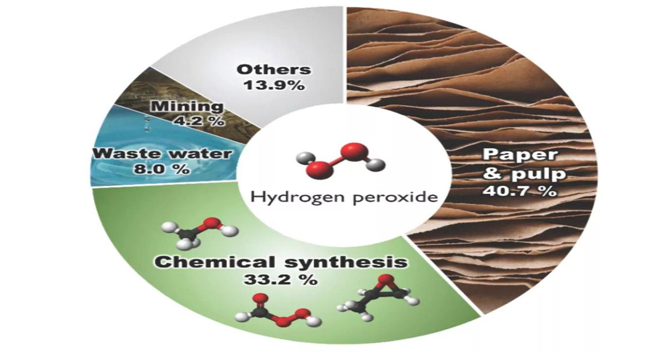 ứng-dụng-của-oxy-già-H2O2